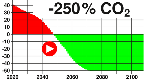 -250% CO2 emission until 350 ppm are reached again Less CO2 emission is much too little, even zero emission is insufficient. Only a planet renovation with large-scale CO2 filtering and splitting from the atmosphere will help.