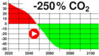 -250% CO2 emission until 350 ppm are reached again