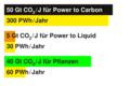 390 PWh/Jahr Strom für CO2 aus der Atmosphäre